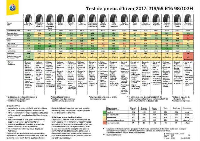 Résultats des tests de pneu hiver 2017 TCS en taille 215/65 R16