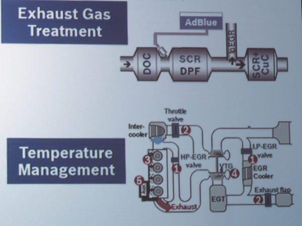 Schéma du nouveau système de post-traitement de Bosch, montrant la combinaison DPF / SCR en aval du doseur DEF et de la seconde unité SCR. Le diagramme du bas montre le système de gestion de la température de Bosch.