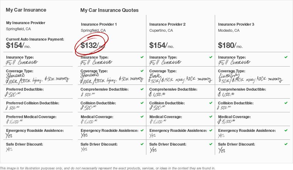 Image Result For Car Insurance Comparison Sites