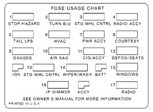 Chevrolet Camaro (1999 – 2002) – fuse box diagram