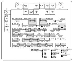 Chevrolet Suburban (2006) – fuse box diagram  CARKNOWLEDGE