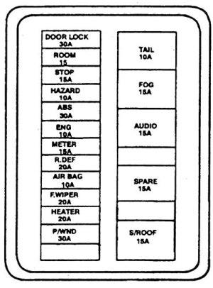 Kia Sephia (1994 – 1997) – fuse box diagram  CARKNOWLEDGE