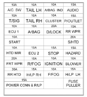 Hyundai Getz (2006 – 2008) – fuse box diagram  CARKNOWLEDGE