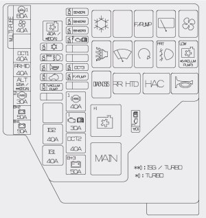Hyundai Veloster (2012 – 2014) – fuse box diagram  CARKNOWLEDGE