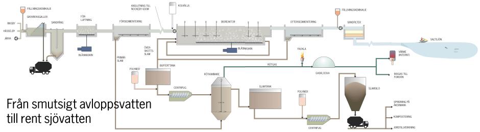 Karta över Nockeby vattenreningsverk