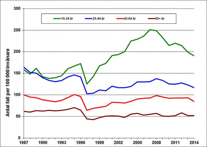 Självmordsförsök i Sverige (1987-2014)