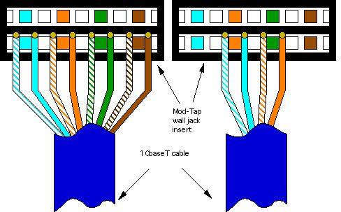 10baset wiring procedures