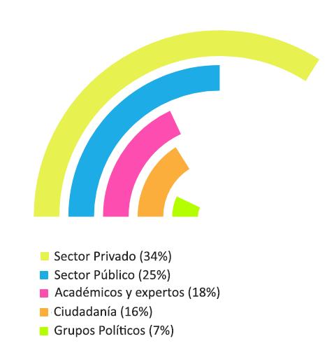 Distribución integrates del pacto local del turismo responsable Barcelona