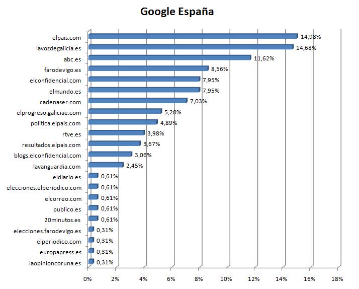 medios-google-elecciones-galicia-2016