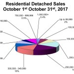 October sales fall back like daylight savings time
