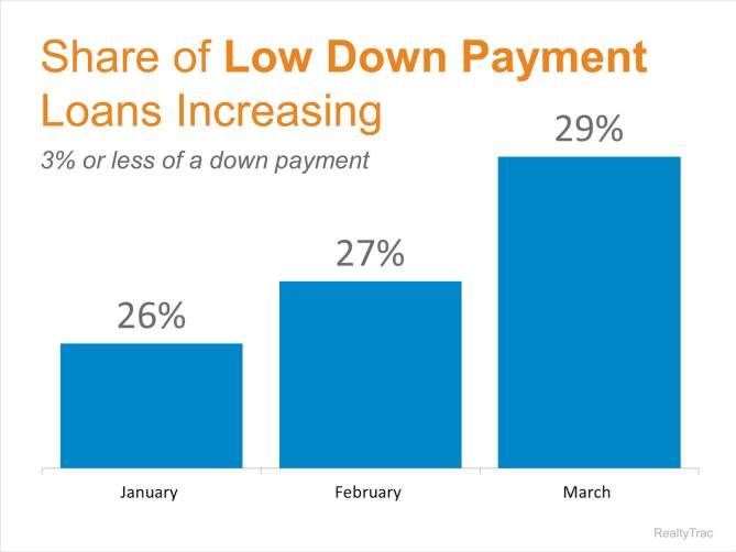 down payments