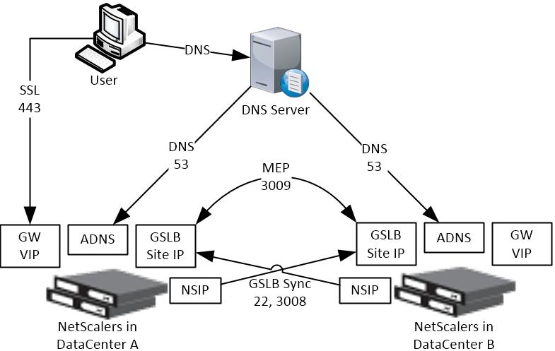 Global Server Load Balancing (GSLB) – NetScaler 12 / Citrix
