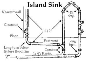 Kitchen Sink Plumbing Vent Diagram  camizu