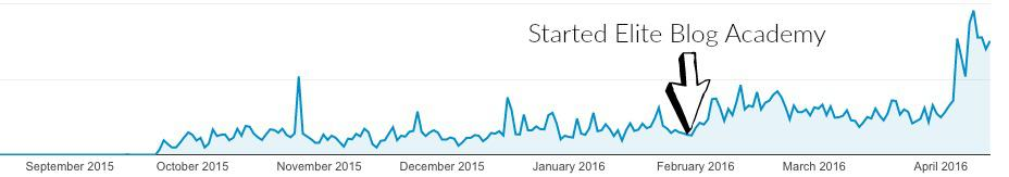Google analytics data april 14