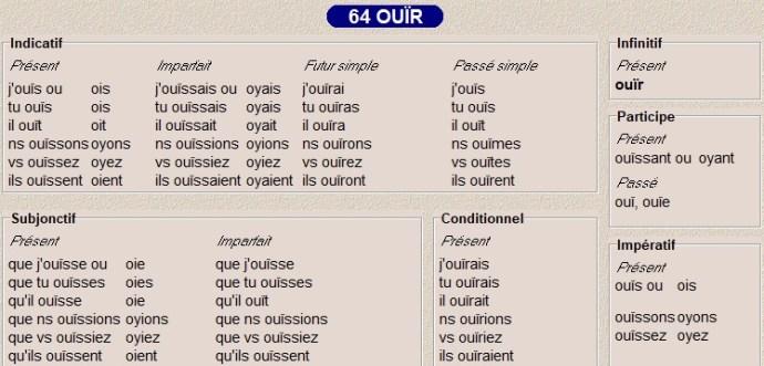 La Conjugaison Les Types 60 61 62 63 Et 64 Caroloscrabble