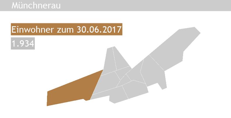 Immobilienpreise Landshut Münchnerau