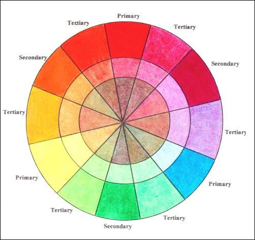 Monochromatic Under Drawing - Color Wheel
