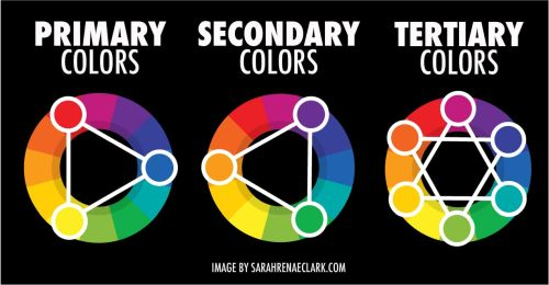Choosing Colors that Work Together - Color Wheels