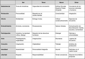tabla-de-max-neef2