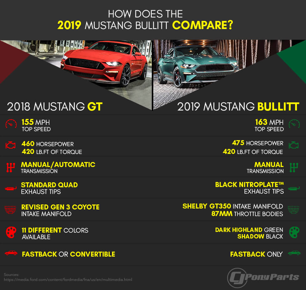 slightly upgraded mustang gt carscoops