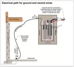 Install House Wiring Earthing  Wwwmauriciolemus