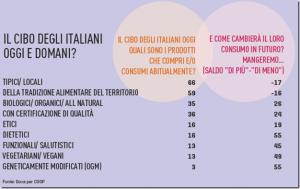 ANALISI DELLA DOMANDA DI MERCATO PER NUOVI PRODOTTI IL MERCATO ALIMENTARE Fonte: Rapporto Coop 2015 COSA mangiano gli Italiani nel 2015?
