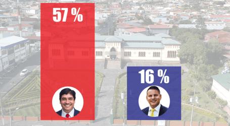 Encuesta CIEP UCR, Carlos Alvarado 57% Fabricio Alvarado 16% en Cartago