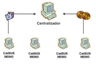 Multiplataforma Municipal Mono