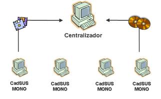 Multiplataforma Simplificado Mono