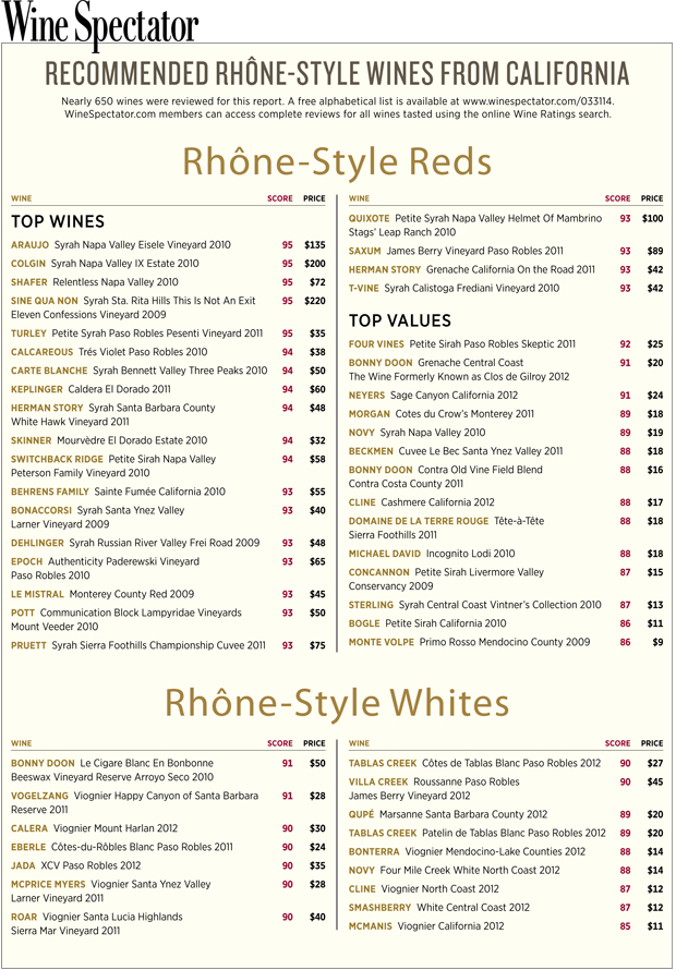 Rhone Style Red, Napa
