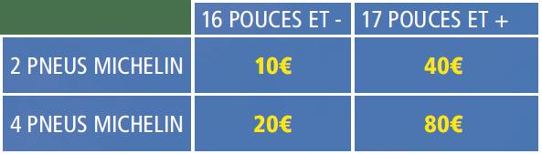 80 Offerts Pour L Achat De Pneus Michelin Le Blog De Carter Cash