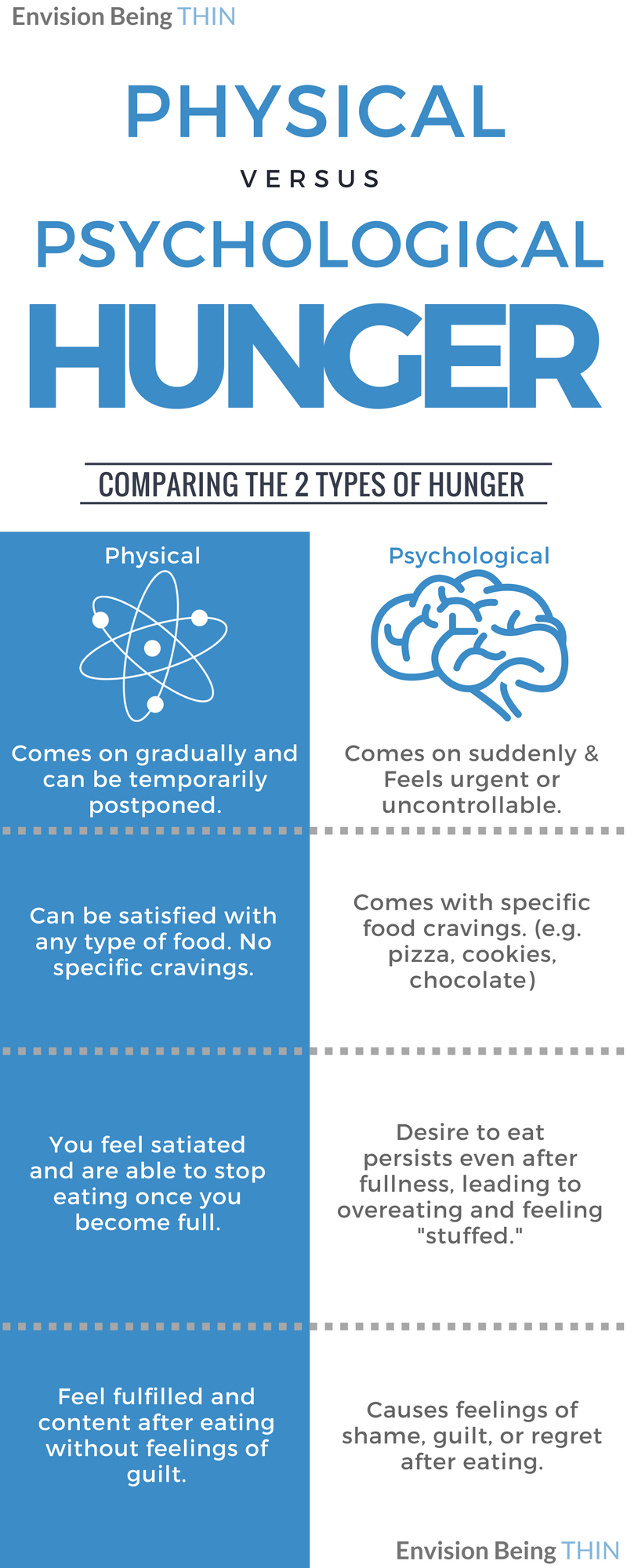 physical vs. psychological hunger
