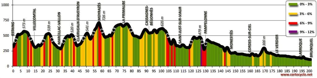 Profil topographique: Le Nord Aveyron et le Ségala, d'Estaing à Bruniquel
