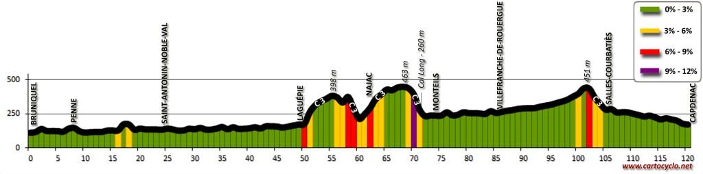 Profil topographique: Le long de l'Aveyron, de Bruniquel à Capdenac