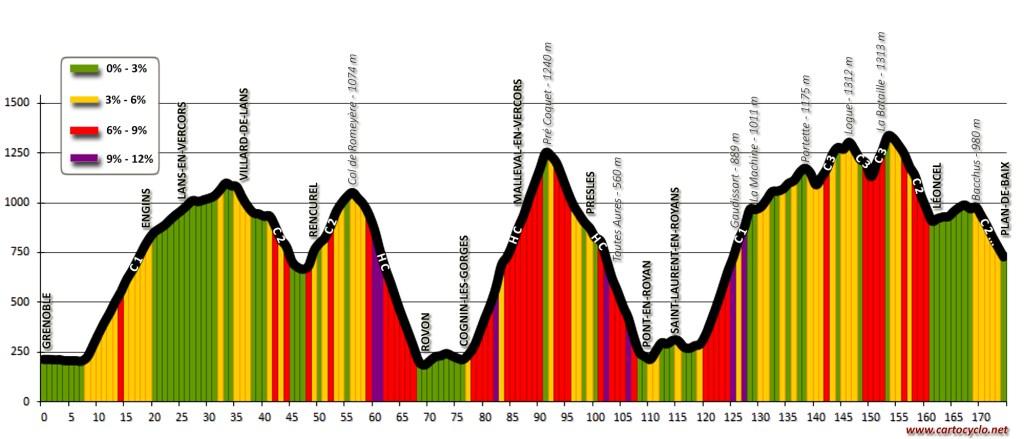 Profil Topographique: La Vercorienne (sportif), de Grenoble à Plan-de-Baix