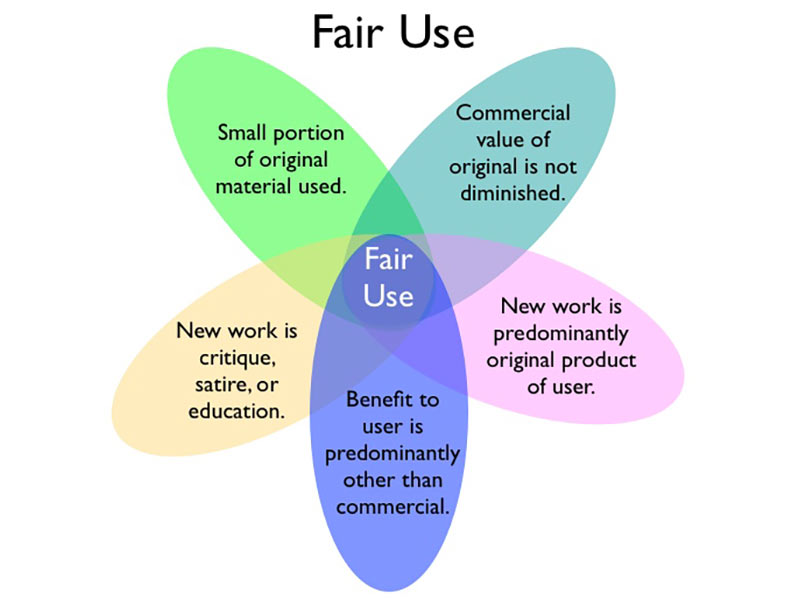 Image result for fair use