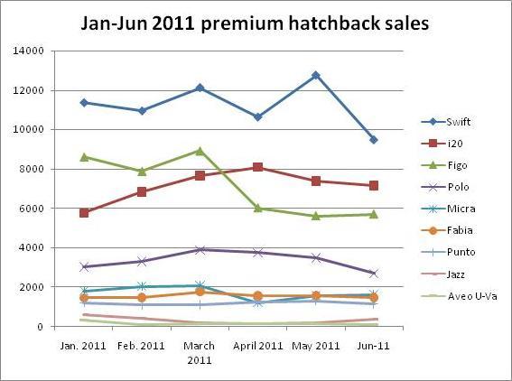 premium hatchback sales photo