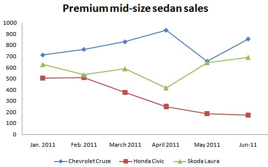 premium midsize car sales in india  till june 2011