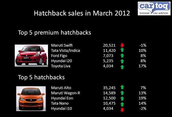 hatchback sales march