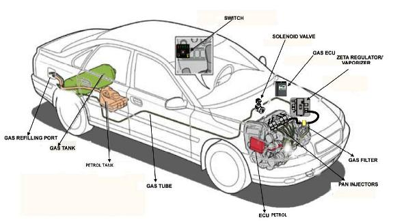 understanding and installing lpg kits for cars rh cartoq com Hyundai Santro Automatic Hyundai Santro Automatic