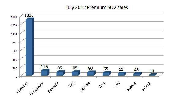 premium suv sales