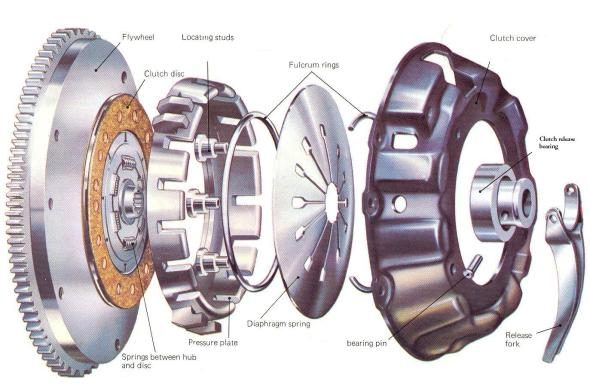 When to replace your clutch plates: Warning signs