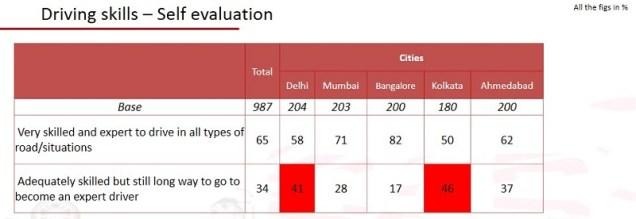 Road safety survey (4)