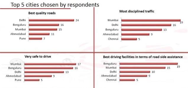 Road safety survey (7)
