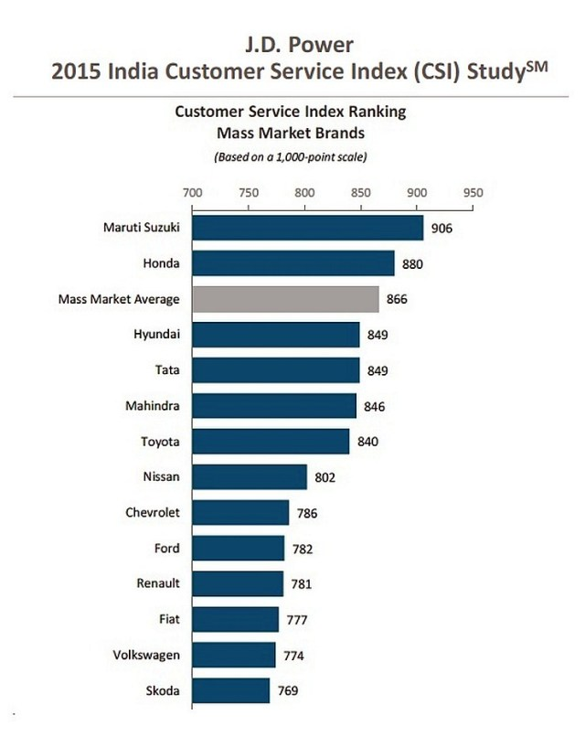 J.D. Power 2015 Car Customer Satisfaction Index
