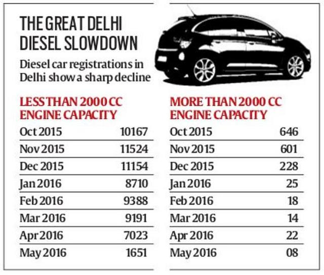 Diesel Car Demand Drop