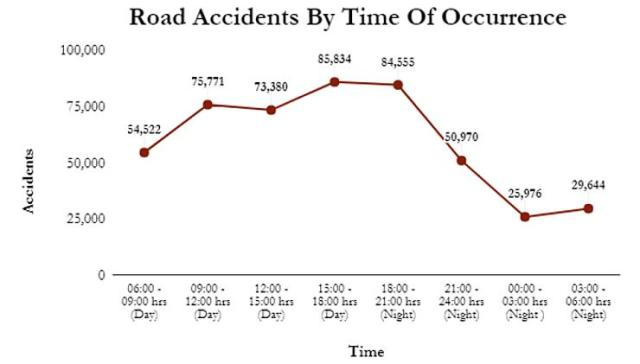 Road accidents based on time of occurance