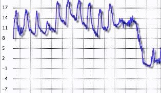 Grafico temperature Montese