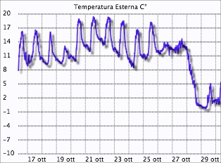 Grafico temperature Montese