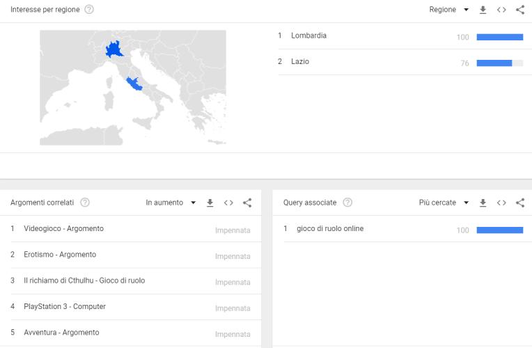 google ricerca gioco di ruolo italia